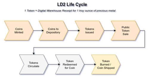 LD2 Life Cycle diagram