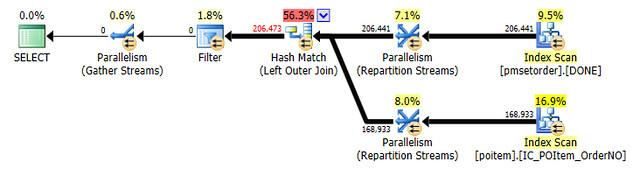 [SQL] WHERE 條件合理性-1