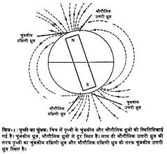 पृथ्वी का चुम्बक