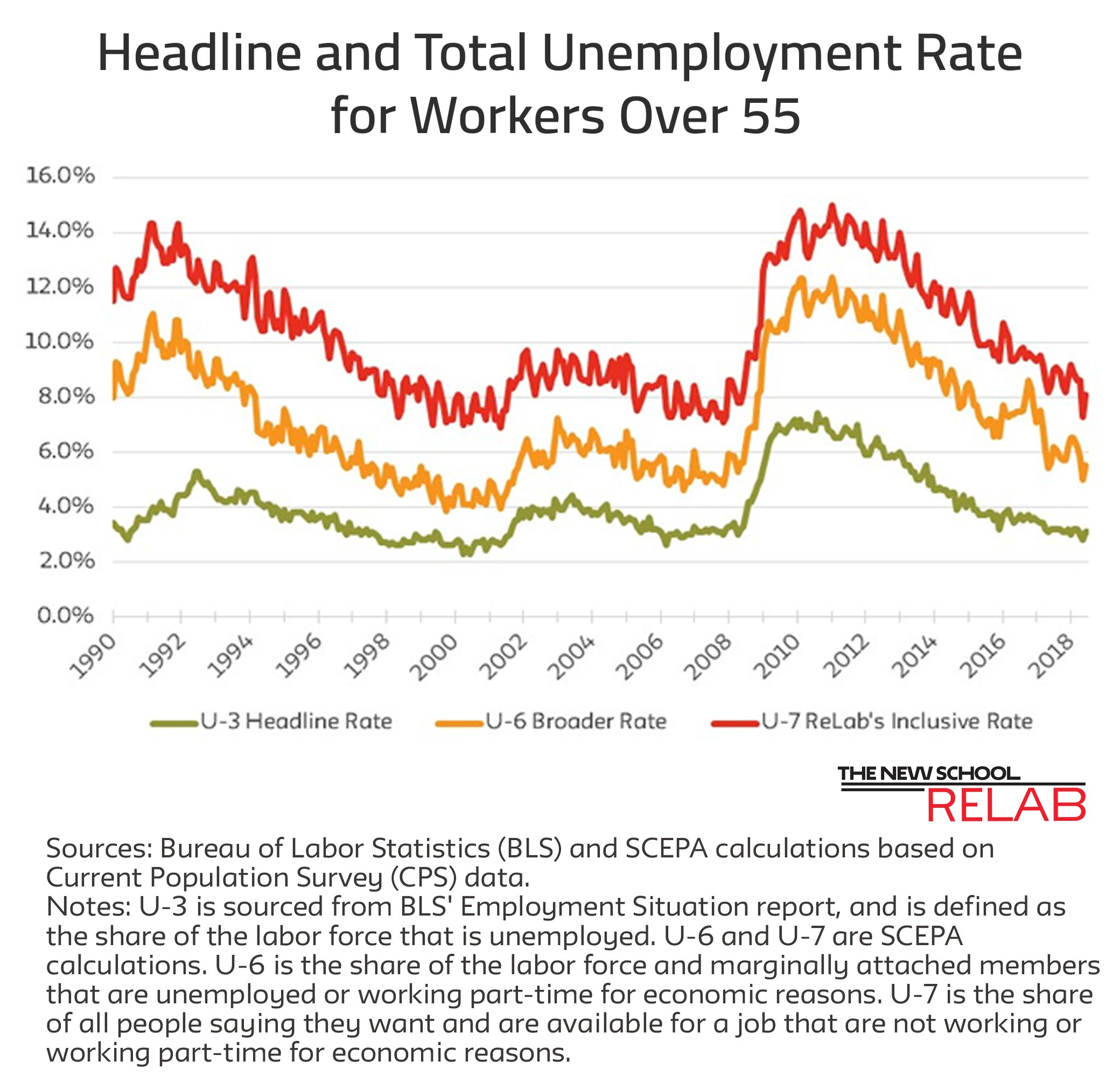 Unemployment Rates June 1 Job Report updated