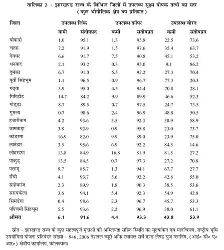 तालिका 3 झारखण्ड राज्य के विभिन्न जिलो में उपलब्ध सूक्ष्म पोषक तत्वों का स्तर (कुल भौगोलिक क्षेत्र का प्रतिशत)