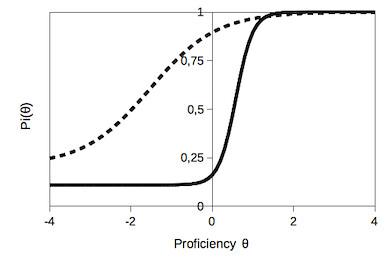 Kurva Proficiency pada Item Response Theory