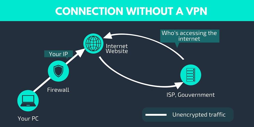 How VPN Works - Internet Connection Without a VPN Server