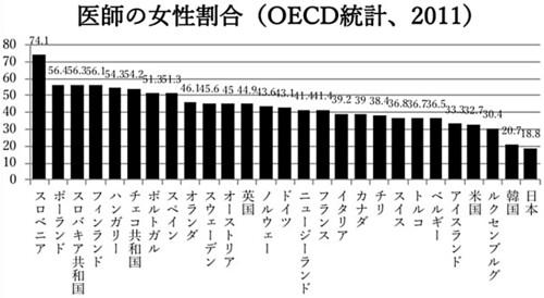 医師の女性割合( OECD統計、2011)