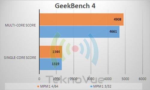 ASUS Zenfone Max PRo M1 VS - GeekBench 4