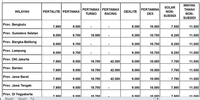Harga BBM Tanggal 1 Juli 2018 - PERTAMINA (2)