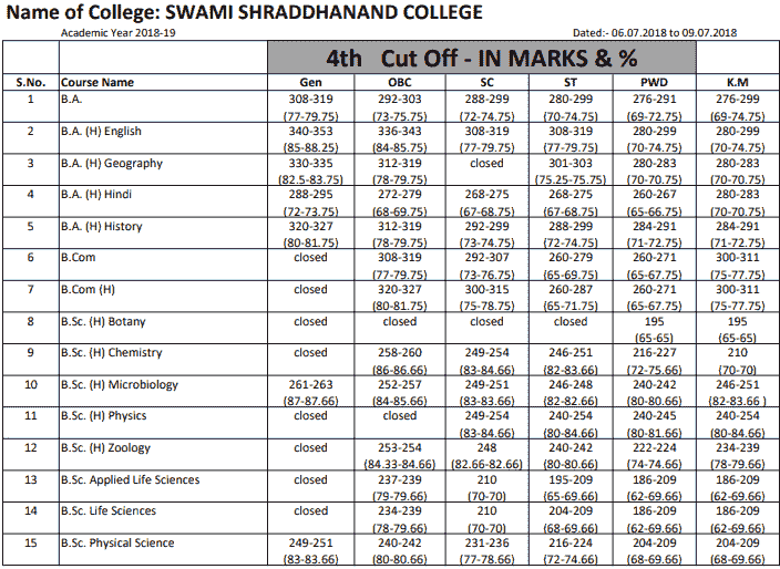 Swami Shraddhanand College Fourth Cut Off