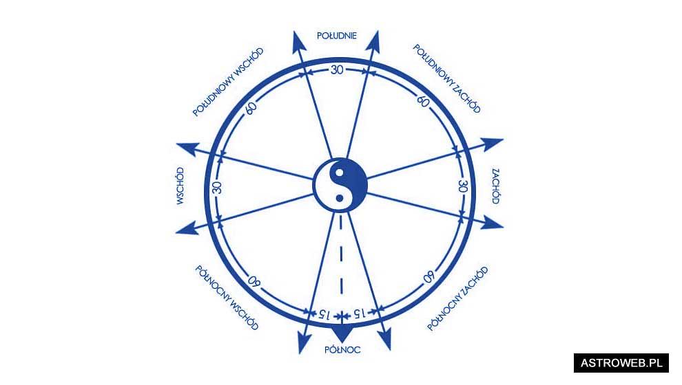 Diagram ośmiu kierunków