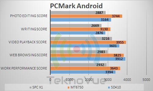 SPC X1 - Benchmark PCMark