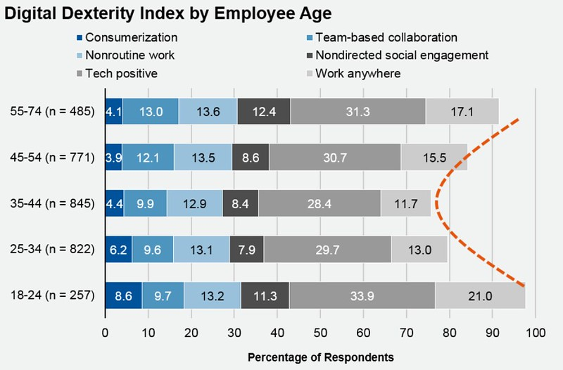 Gartner Digital Dexterity Likelihood by Employee Age