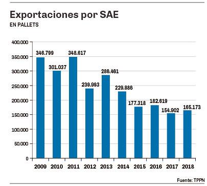 exportaciones por SAE