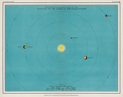 A colorful solar system chart from the Twentieth Century Atlas of Popular Astronomy (1908), by Thomas Heath BA (1861-1940). Digitally enhanced from our own original chromolithographic plate.