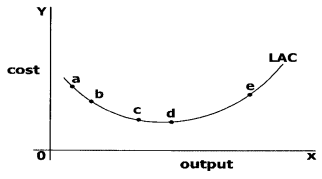 CA Foundation Business Economics Study Material Chapter 3 Theory Of Production and Cost - MCQs 362