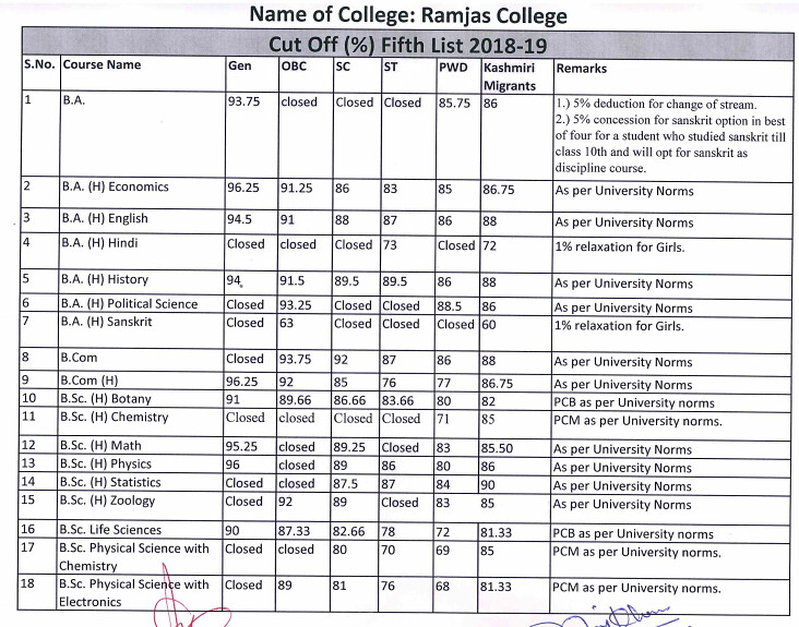 Ramjas College Fifth Cut Off 2018