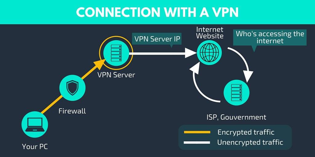 How VPN Works - Internet Connection Using a VPN Server