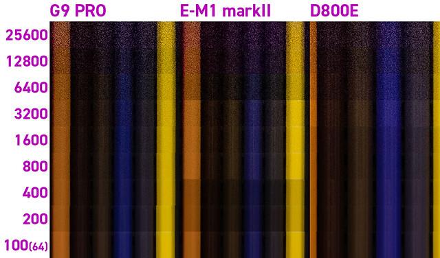 色部分3機種_iso比較