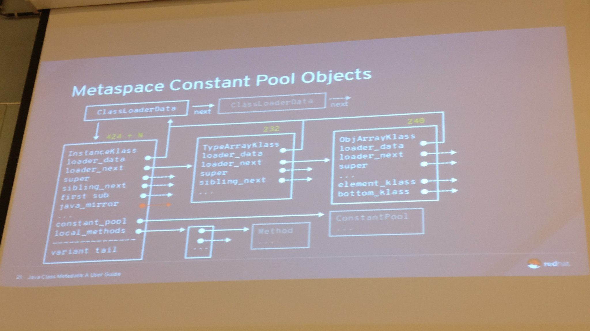 Java's Metaspace Constant Pool Objects
