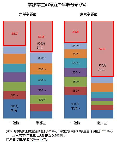 学部学生の家庭の平均年収(%)