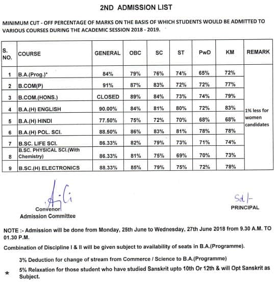 Sri Aurobindo College second cut off