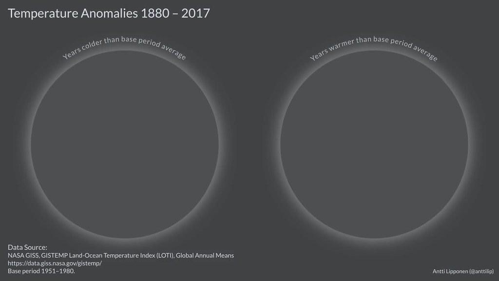 Temperature Anomalies 1880-2017