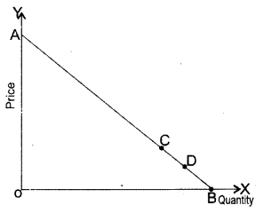 CA Foundation Business Economics Study Material Chapter 2 Theory of Demand and Supply - MCQs 270