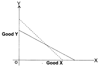 CA Foundation Business Economics Study Material Chapter 2 Theory of Demand and Supply - MCQs 423