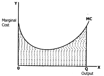 CA Foundation Business Economics Study Material Chapter 3 Theory Of Production and Cost - MCQs 361