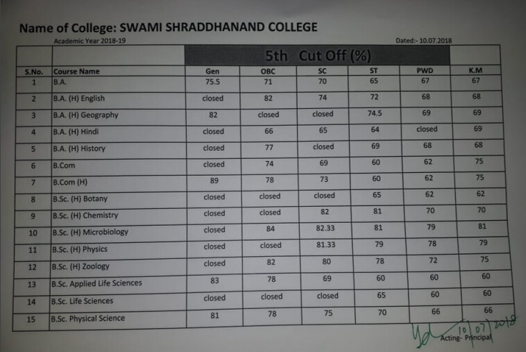 Swami Shraddhanand Fifth Cut Off