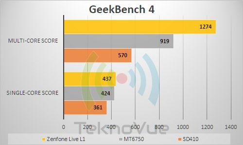 ASUS Zenfone Live L1 - Benchmark GeekBench