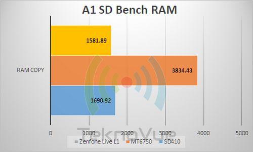 ASUS Zenfone Live L1 - Benchmark A1 RAM