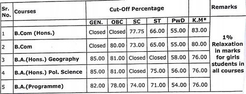 Shaheed Bhagat Singh College Evening Third Cut Off