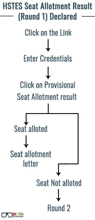 HSTES Seat Allotment Result Process