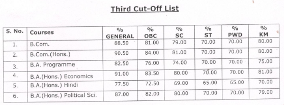 Shyam Lal college third cut off
