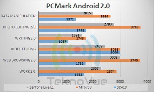 ASUS Zenfone Live L1 - Benchmark PCMark 2