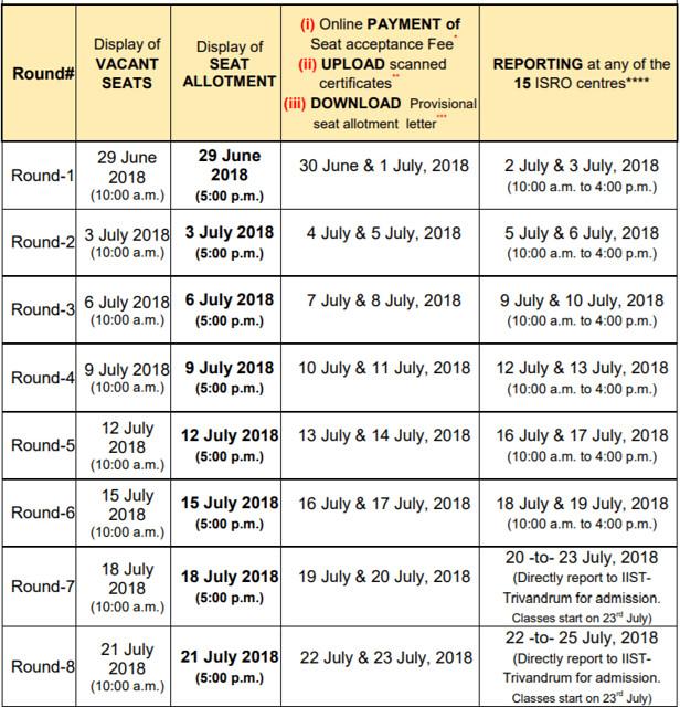 IIST Rank List Schedule