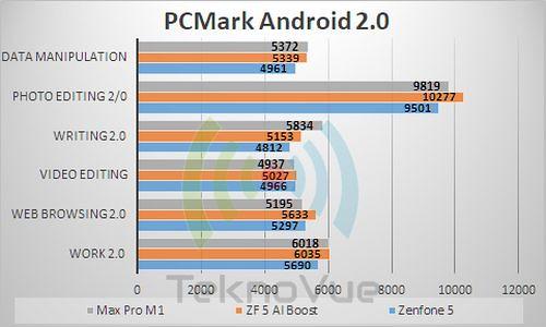 ASUS Zenfone 5 - Benchmark PCMark 2
