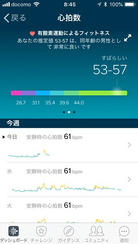 Fitbit Charge 2 のフィットネススコア