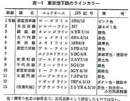 東京地下鉄のラインカラー(色) (1)