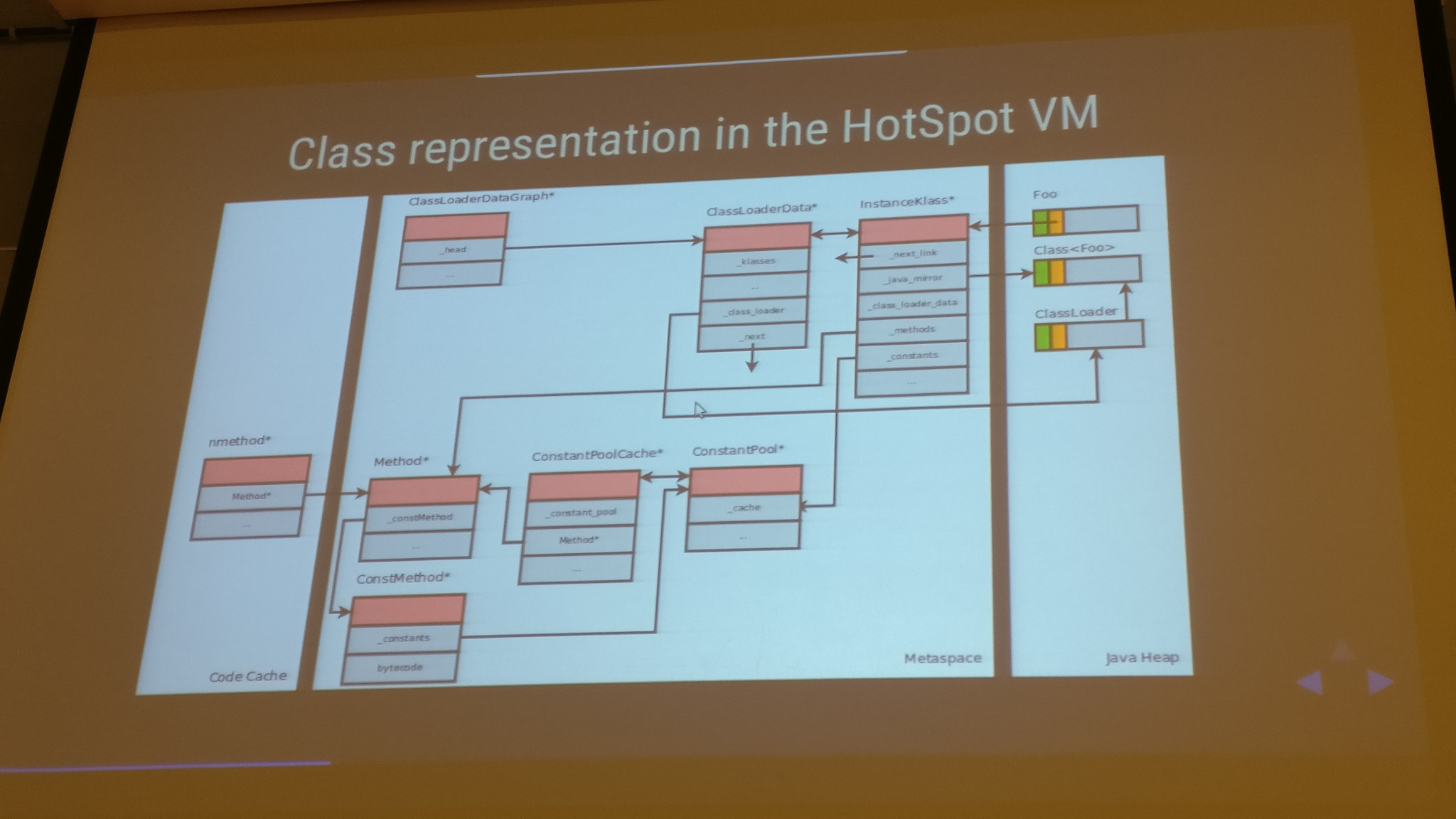 Class Representation in the HotSpot VM