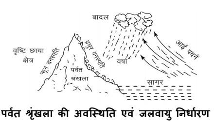 पर्वत शृंखला की अवस्थिति एवं जलवायु निर्धारण