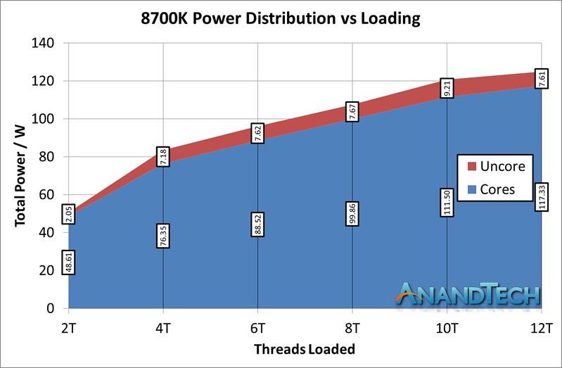 AMD RYZEN 2700X, 2600X, 2700, 2600