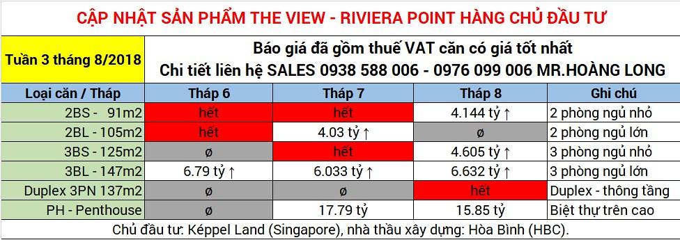 cập nhật sản phẩm the view tại Riviera point./