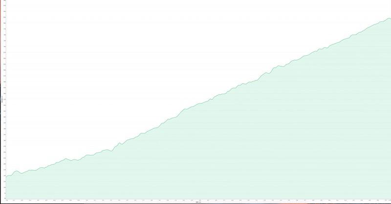 003、規劃高度表:南澳南線林道水泥段高度表