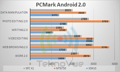SPC X1 - Benchmark PCMark 2
