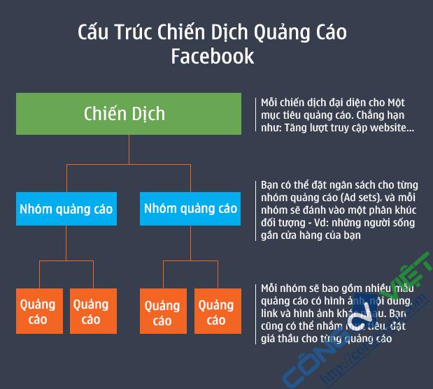 [Facebook Ads] Chia sẻ một chút sự khác biệt về hiệu quả quảng cáo