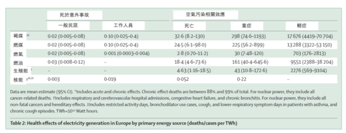 歐洲主要發電方式每發電 TWh 所產生的健康效應
