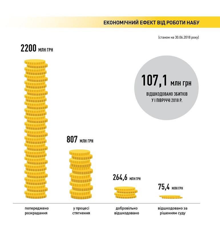 Економічний ефект діляьності НАБУ (станом на 30.06.2018)