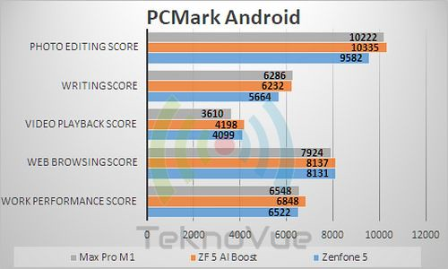 ASUS Zenfone 5 - Benchmark PCMark