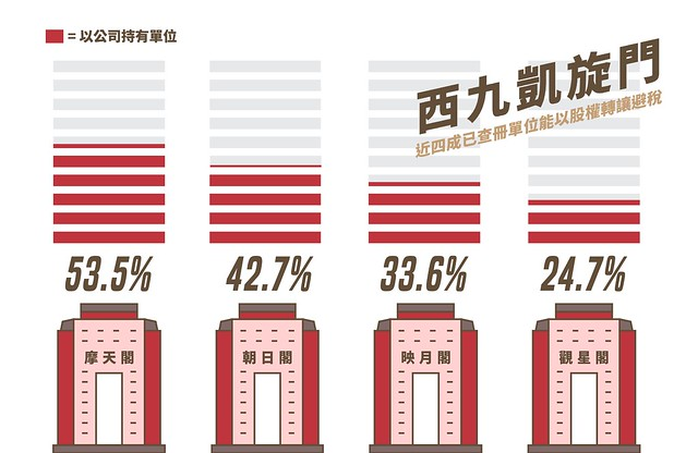 富稅難收-Infographic04-西九凱旋門業權分析