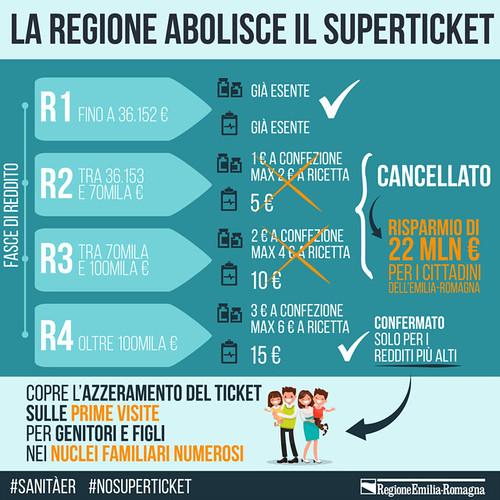 La Regione Emilia-Romagna abolisce il superticket